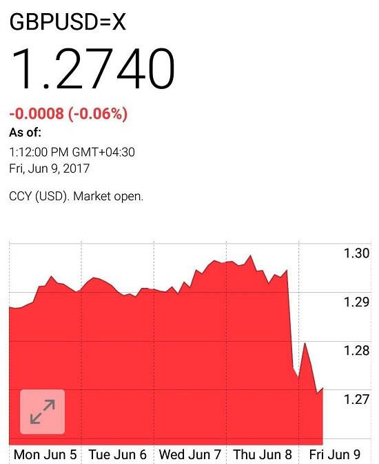 ریزش پوند و افزایش طلا در هفته گذشته
