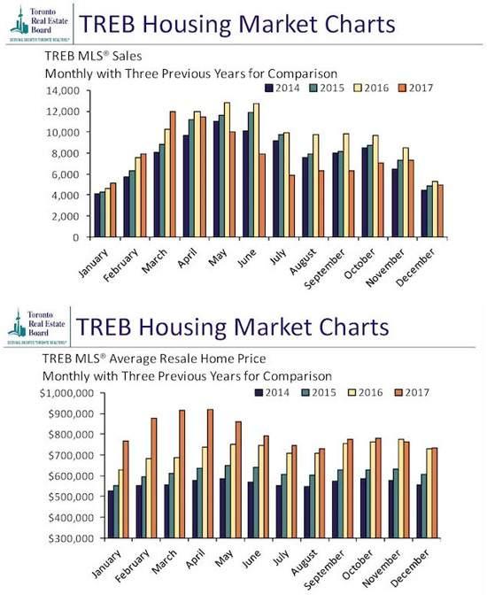 در بازار مسکن تورنتو در ماه دسامبر چه گذشت