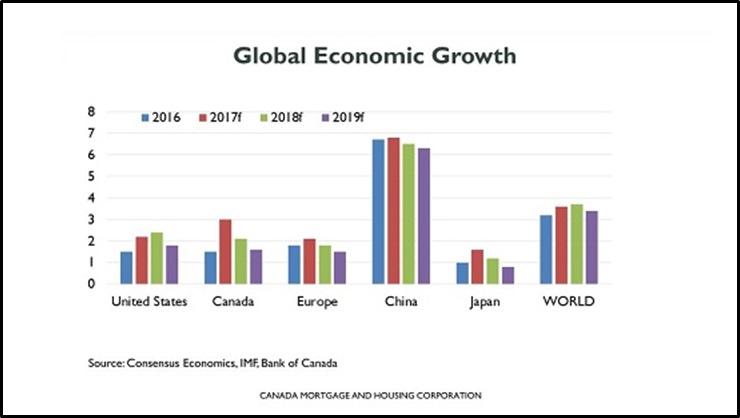 نگاهی بر برخی عوامل تاثیر گذار بازار مسکن تورنتو - مارچ ٢٠١٨